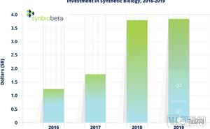 vcbeat:2019年Q2合成生物行業融資報告