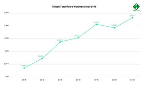 2019年Q3美國各大遊戲直播平臺一覽:Twitch直播時長達8730萬小時 略有下降