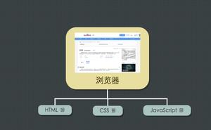 入行學習前端,先來了解一下Web前端發展史