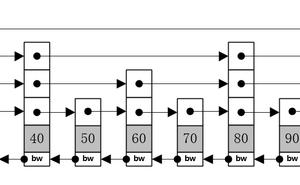 資料結構(一)--- 跳躍表