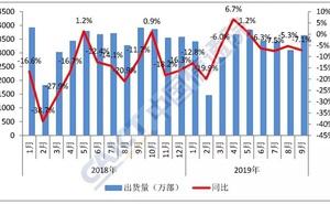 中國信通院:2019年9月國內手機市場執行分析報告