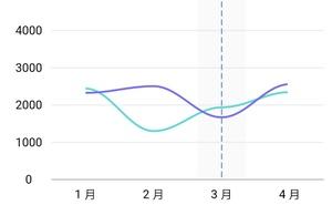 flutter 自定義view 繪製曲線統計圖