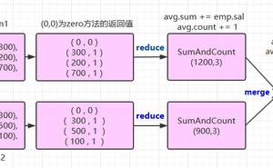 Spark 系列(十一)—— Spark SQL 聚合函式 Aggregations