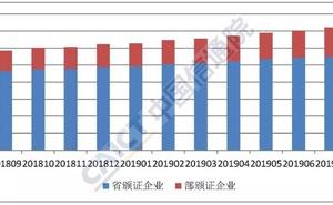 2019年8月國內增值電信業務許可情況分析報告