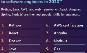 反轉!Python再次衛冕2020年程式設計榜,Java和C回落,你怎麼看?
