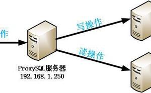 MySQL中介軟體--ProxySQL