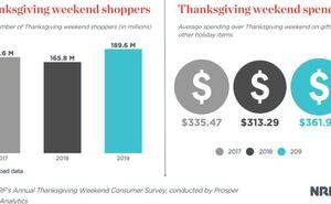 NRF:2019年感恩節到網路星期一購物者平均支出361.90美元