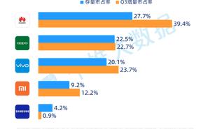 個推大資料:2019年Q3中國Android智慧手機報告