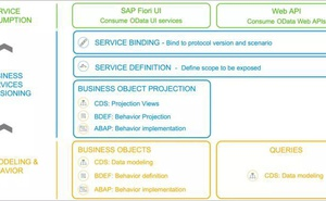 Restful ABAP Programming模型系列二:Action和Validation的實現