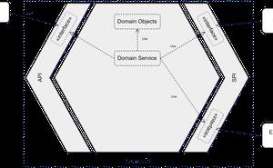 Kotlin和SpringBoot開發的六邊形架構應用案例