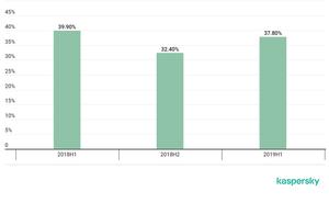卡巴斯基實驗室:2019上半年建築自動化系統37.8%的計算機受到攻擊