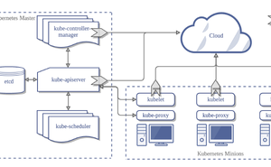 15-Architecture-Cloud Controller Manager