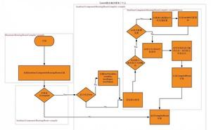 老王帶你看原始碼|Laravel 的路由匹配的過程都幹了些什麼?