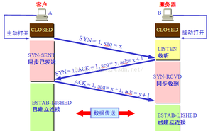 TCP/UDP對比總結