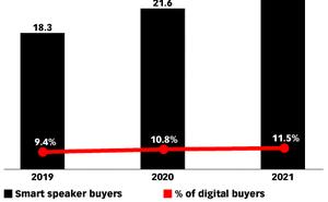 eMarketer:2020年美國智慧音響使用者將達到8310萬人