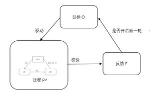 OPF理論在回合RPG中的分析和應用