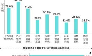 預計2020年智慧網聯新車滲透率達51.6%