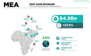 中國遊戲開發商為何更重視中東與北非市場
