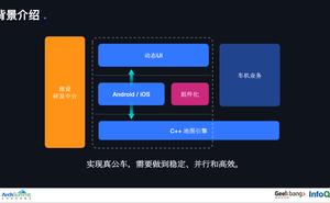 ArchSummit分享 | 高德地圖App架構演化與實踐