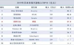 2019日本手遊白皮書:《FGO》收入居首,《荒野行動》第四