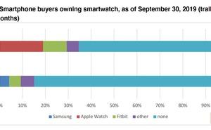 CIRP:35%的美國iPhone使用者擁有智慧手錶 是Android使用者的兩倍