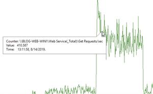 做夢也沒有想到:Windows 上的 .NET Core 版部落格系統表現更糟糕