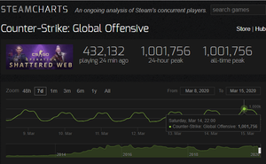 SteamCharts:2020年3月《CS:GO》同時線上玩家數突破100萬