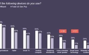 YouGov:35%的美國富人擁有智慧音響