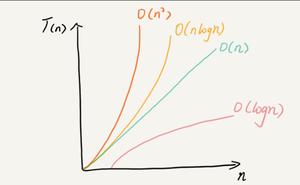 演算法+資料結構=程式,今天就來說說遞迴+排序+查詢,再加上樹與圖