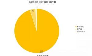 1月版號月報:兩次釋出共100款 騰訊自研自走棋轉戰國內