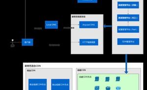 乾貨丨愛奇藝CDN IPv6系統配置