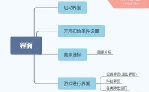 從零開始做一個SLG遊戲(四):UI系統之主介面搭建