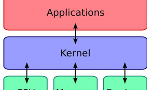 檢視Linux核心版本