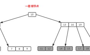 【資料結構】B樹、B+樹詳解