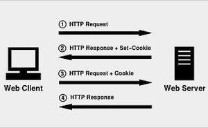 Cookie 與 HTTP請求