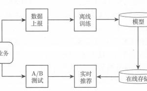 推薦系統--完整的架構設計和演算法(協同過濾、隱語義)