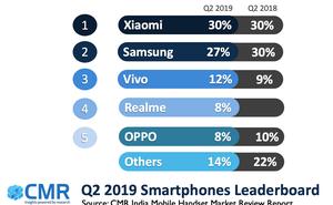 CMR:2019年Q2印度智慧手機市場增長5%