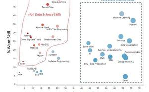 資料科學技能中,哪些是核心技能,哪些是熱門/新興技能?