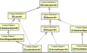 Java集合詳解2:一文讀懂Queue和LinkedList