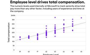 微軟員工曬工資:4-32萬美元差距大,美國比印度高几倍