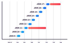 Java 14 都快來了,為什麼還有這麼多人固守Java 8?