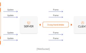 使用 Go 語言建立 WebSocket 服務