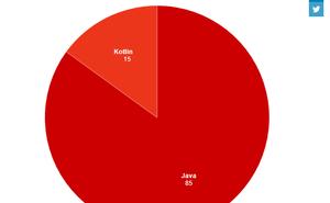 Dice:Android開發者更喜歡Kotlin還是Java