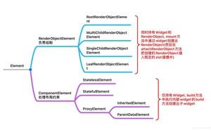 Flutter自定義View以及響應式UI框架原理