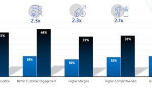微軟:71%的零售業決策者認為AI有助於提高競爭力