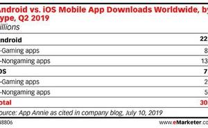 App Annie:2019年Q2移動應用下載量達303億個