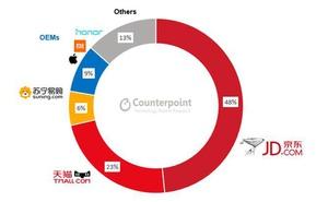 Counterpoint:2019年Q1中國智慧手機市場線上渠道份額下滑