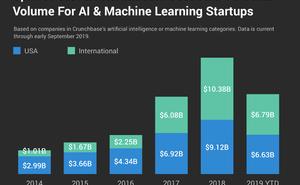 Crunchbase:2019年人工智慧和機器學習初創企業已融資66.2億美元