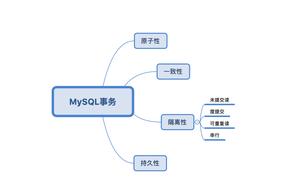 MySQL 事務最全詳解