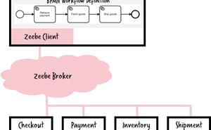 使用Zeebe實現微服務工作流編排 - Berndruecker